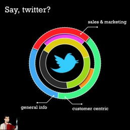 how to approach twitter for business